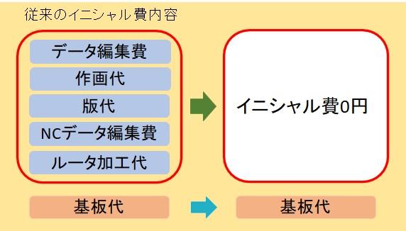 イニシャル費用0円、海外製造、