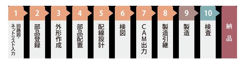 回路図、ネットリスト、部品登録、外形作成、部品配置、配線設計、検図、CAM出力、基板製造、検査