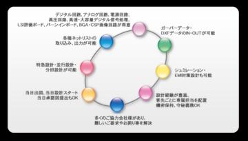 手書き回路図からCAD設計の依頼の画像